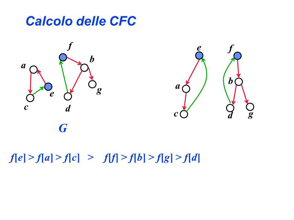 Calcolo delle CFC f c a e d b g f b a g e c d G f[e] > f[a] > f[c] > f[f] > f[b] > f[g] > f[d]